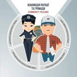 Communiti Policing –  проект взаємодії поліції та громади
